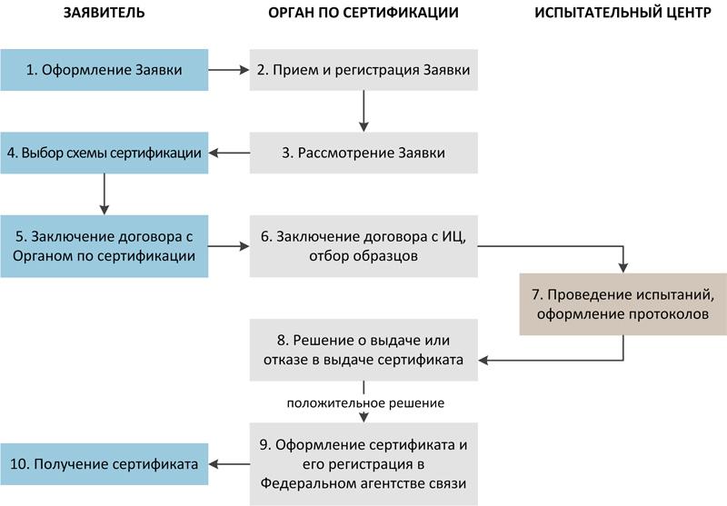 Краткая схема процедуры